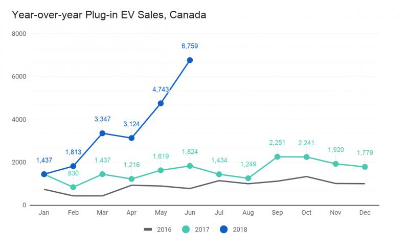 Electric Vehicles Sales Update Q2 2018, Canada - Photo