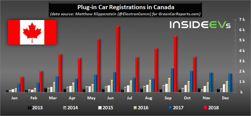 Plug-In Electric Car Sales In Canada Keep Growing In October - Photo