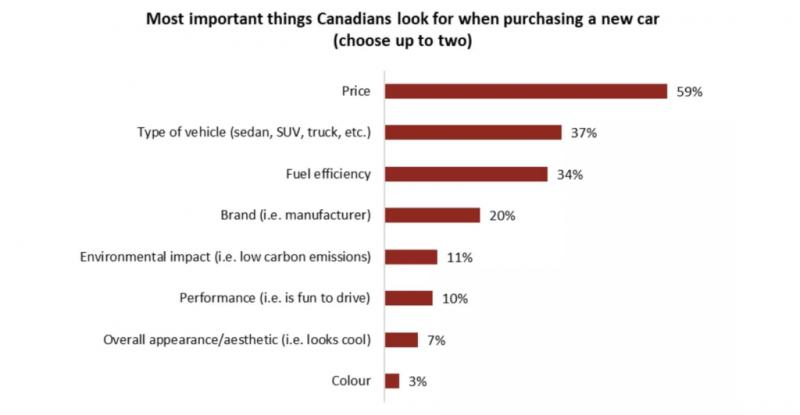 Canadians not willing to pay the high price for electric cars: Angus Reid - Photo