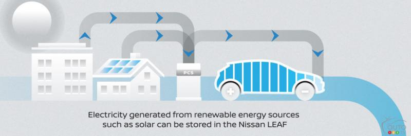 Nissan Energy, a New Program to Make Electric Vehicles Even More Useful - Photo